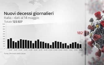 La grafica sull'andamento dei morti per covid in Italia
