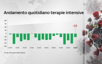 La grafica sull'andamento dei ricoveri in terapia intensiva in Italia