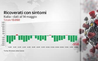 Il grafico con l'andamento dei ricoveri nei reparti ordinari in Italia di malati Covid-19