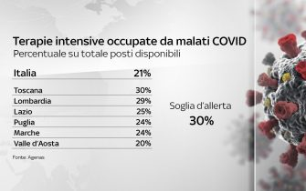 Tabella delle percentuali delle regioni rispetto ai posti di terapia intensiva occupati da malati covid