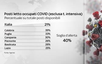 Tabella delle percentuali delle regioni rispetto ai posti nei reparti ordinari occupati da malati covid