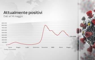 Il grafico dell'andamento degli attualmente positivi in Italia