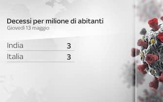 Decessi per milione di abitani in India e Italia