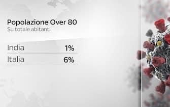 Tabella sulla popolazione over 80 in Italia e India