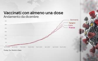 Grafico con andamento dei vaccinati con almeno una dose in alcuni paesi Ue