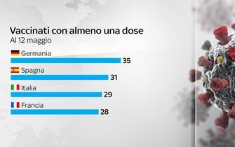 Vaccinati con almeno una dose al 12 maggio in vari paesi ue
