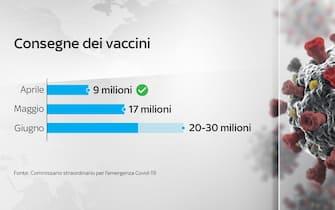 Grafico sulle tempistiche della consegna dei vaccini