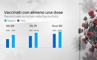 Vaccinati con almeno una dose, confronto tra Italia e Spagna per fascia d'età