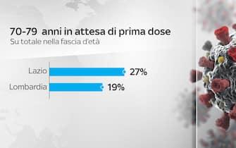 Grafica 70-79 anni in attesa prima dose, confronto tra Lazio (27%) e Lombardia (195)