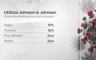 Utilizzo di J&j in varie regioni italiane