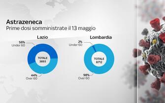 Astrazeneca in Lazio e Lombardia a confronto