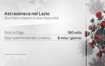 La situazione di Astrazeneca nel Lazio tra dosi in frigo e dosi somministrate (media)