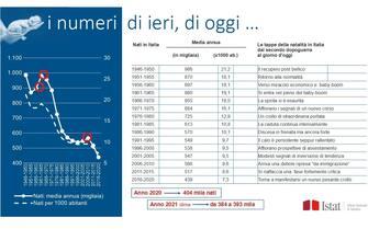 La diminuzione della natalità in Italia in un grafico dell'Istat