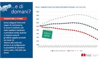 Un grafico dell'Istat con la stima del calo della natalità nei prossimi tre decenni in Italia
