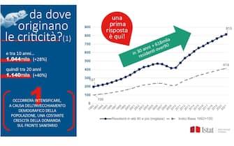 L'invecchiamento della popolazione in Italia in un grafico dell'Istat