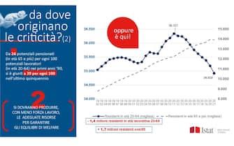 Il calo della popolazione in età lavorativa in Italia in un grafico dell'Istat