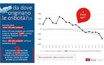 La diminuzione dei residenti in Italia in un grafico dell'Istat