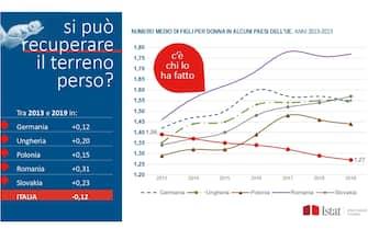 Natalità, il numero medio di figli per donna in un grafico dell'Istat