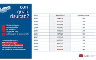 Le previsioni dell'Istat su un possibile aumento della natalità in Italia
