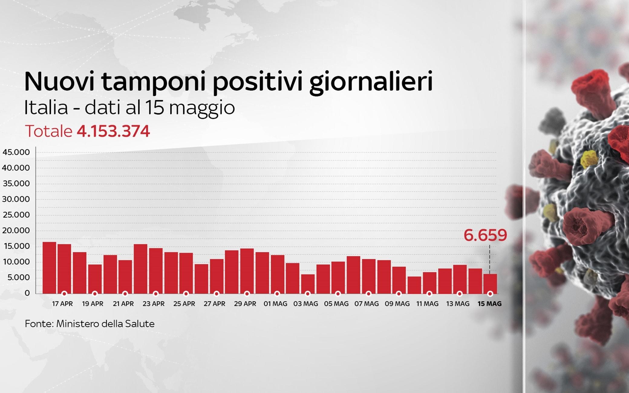 Grafiche coronavirus: i nuovi tamponi positivi giornalieri sono 6.659