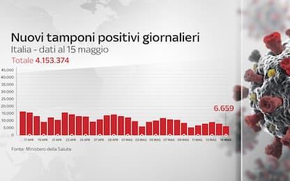 Coronavirus in Italia, il bollettino con i dati di oggi 15 maggio