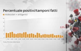 Grafiche coronavirus: la percentuale di positivi sui tamponi fatti è al 2,2%