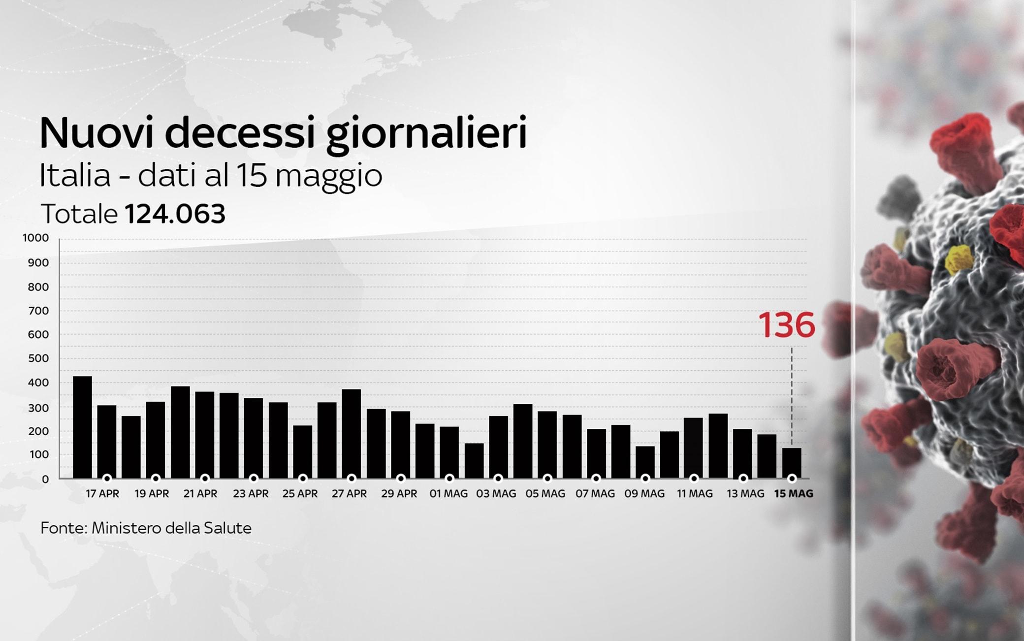 Grafiche coronavirus: i decessi del giorno sono 136