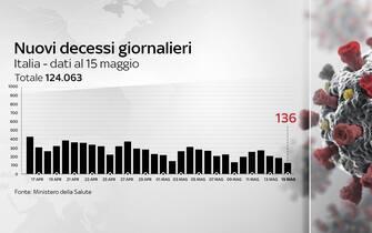 Grafiche coronavirus: i decessi nelle ultime 24 ore sono 136