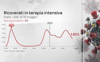 Grafiche coronavirus: i ricoverati in terapia intensiva sono 1.805