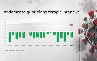 Grafiche coronavirus: l'andamento quotidiano delle terapie intensive (55 persone in meno rispetto a ieri)