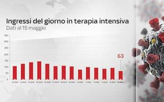 Grafiche coronavirus: gli ingressi del giorno in terapia intensiva sono 63