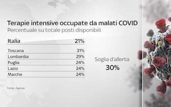 Grafiche coronavirus: solo la Toscana supera la soglia d'allerta dei posti letti in rianimazione occupati da malati Covid