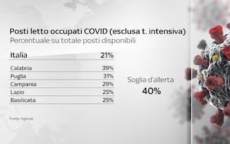 Grafiche coronavirus: i posti letto, non in rianimazione, occupati da malati Covid nelle regioni