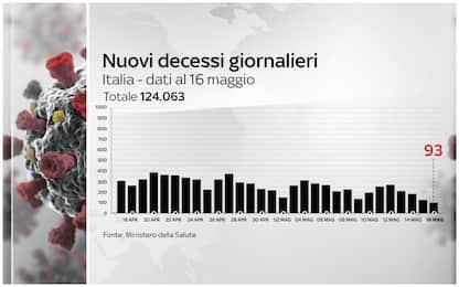 Covid, 93 vittime in un giorno: è il dato più basso da sette mesi