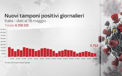 Coronavirus in Italia, il bollettino con i dati di oggi 16 maggio