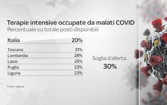 Secondo il bollettino del 13 maggio 2021 solo la Toscana supera la soglia d'allerta dei posti letto occupati da pazienti Covid nelle terapie intensive