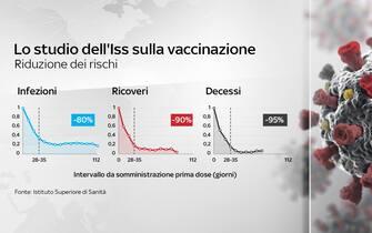 Secondo lo studio dell'Iss sulla vaccinazione, con la campagna vaccinale sono crollati ricoveri, decessi e infezioni