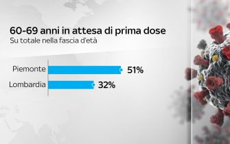 Le persone in Piemonte e Lombardia in attesa della prima dose (fascia 60-69 anni)