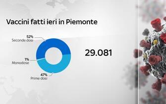 La situazione dei vaccini in Piemonte nella giornata di ieri