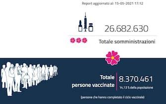 Il contatore ufficiale delle dosi di vaccino anti-Covid somministrate in Italia