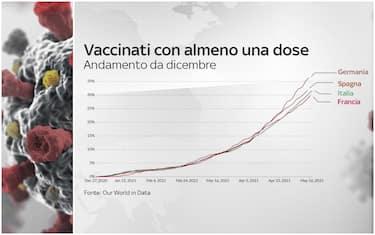 L'andamento delle vaccinazioni da dicembre a oggi in Germania, Spagna, Italia e Francia