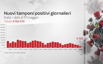 3.455 nuovi contagi di Covid-19 in Italia