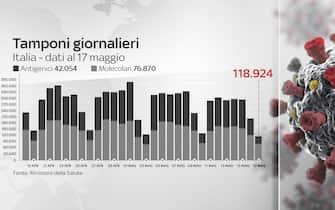 tamponi giornalieri: 118.924