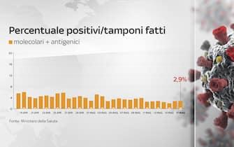 Percentuale di positivi considerando il totale dei tamponi è al 2,9%