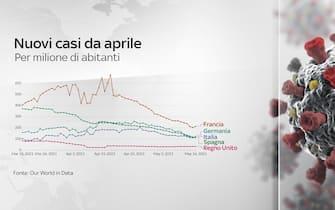 Grafico con nuovi casi da aprile per milione di abitanti in Francia Germania Italia Spagna e Uk