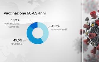 Andamento vaccinazione fascia 60-69 anni