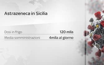 Situazione Astrazeneca in Sicilia