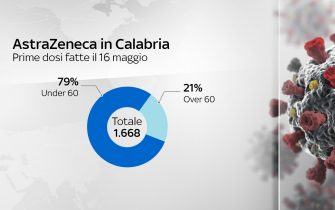 Situazione Astrazeneca in Calabria