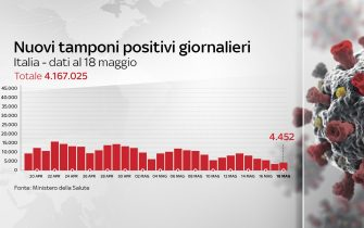 Grafiche coronavirus: i nuovi tamponi positivi giornalieri sono 4.452
