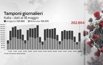 Grafiche coronavirus: i tamponi effettuati oggi sono 262.864